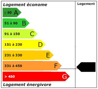 DPE-LOCATION APPARTEMENT MONDEVILLE 14120 - SURFACE 27M2 - REF RCH2
