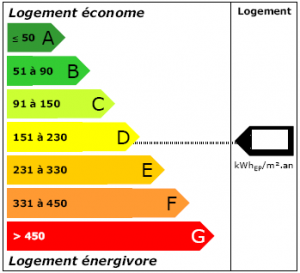 Etiquette Energie DPE, agence immobilière à Caen, ACI