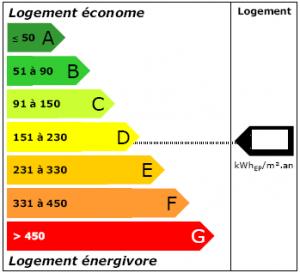 Etiquette énergie DPE